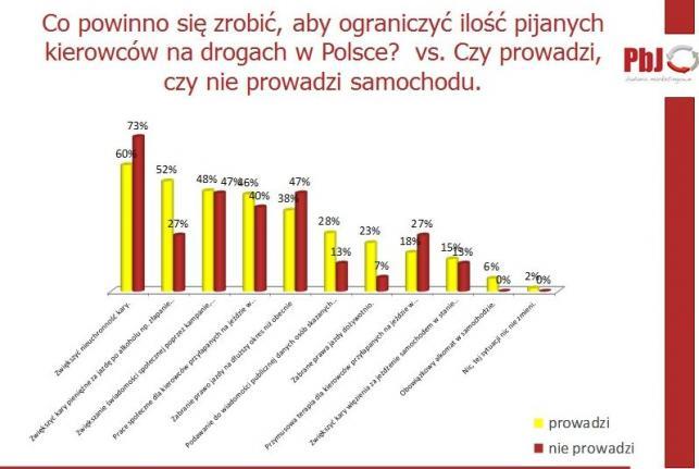 Raport PBJ Badania Marketingowe