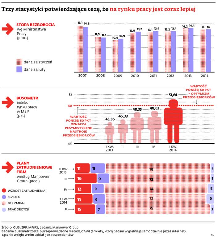 Statystyki dotyczące rynku pracy
