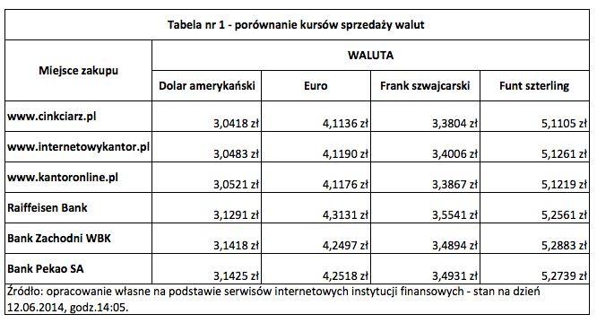 Jak wymieniać waluty? Tabela 1