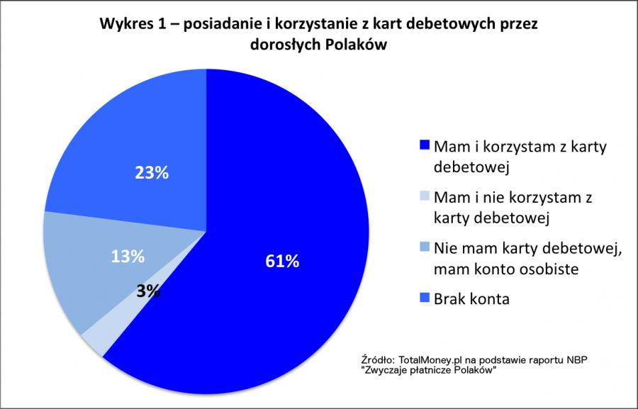 Posiadanie i korzystanie z kart debetowych przez dorosłych Polaków