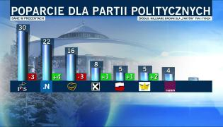 Wyniki sondażu politycznego